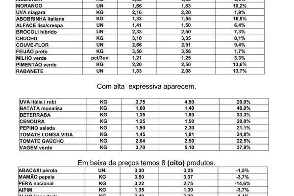 27290553e3d Ceasa divulga cotação semanal de preço dos produtos - Fevereiro - 2014 -  Notícias - Prefeitura de Caxias do Sul