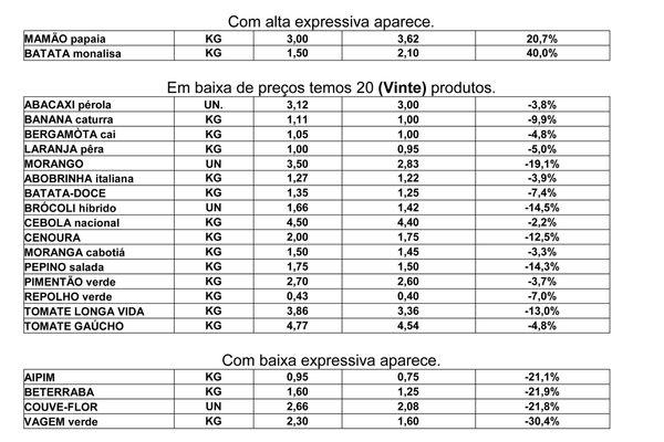 cb1c2787777 Ceasa divulga cotação de preços dos produtos - Prefeitura de Caxias do Sul