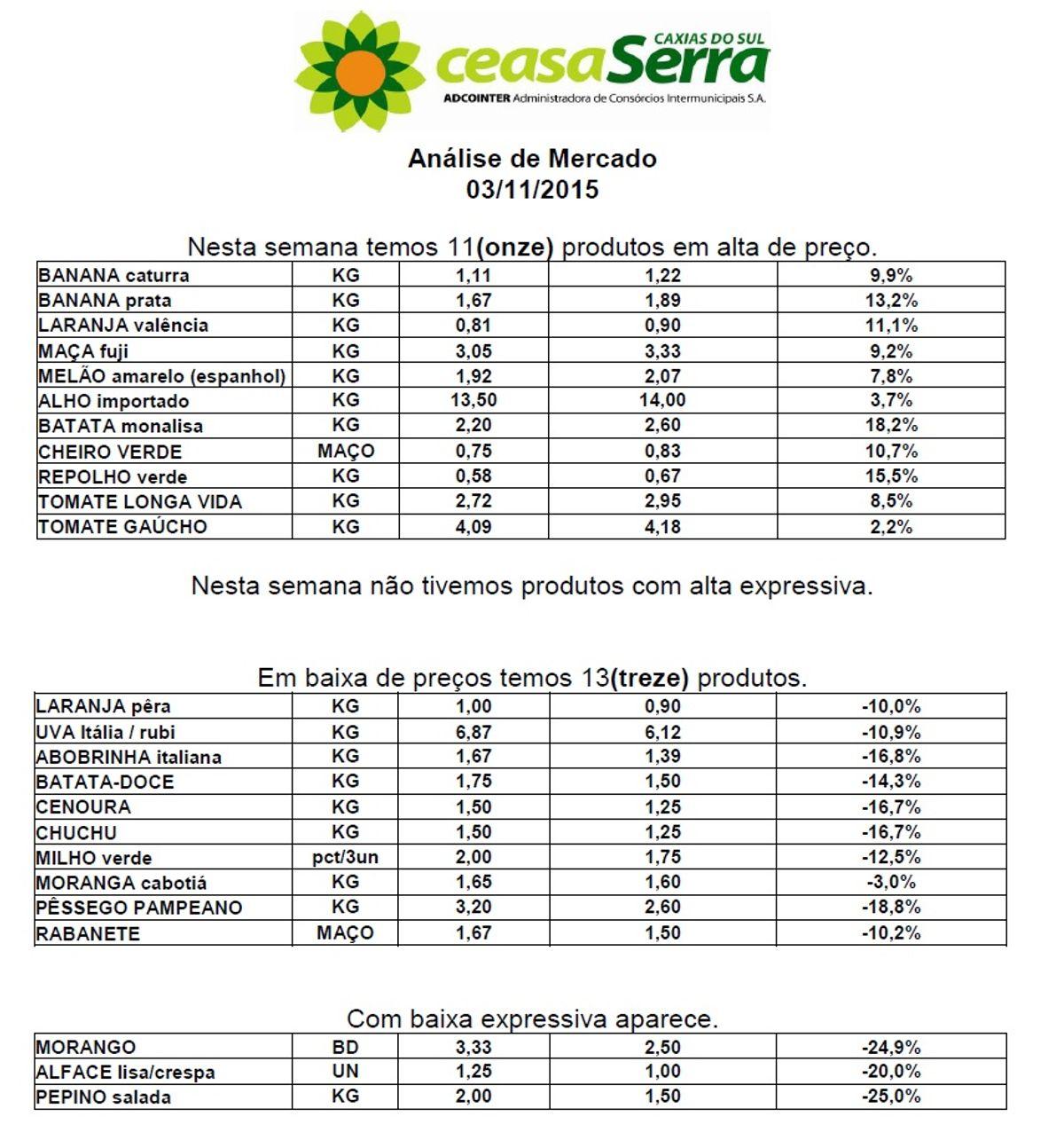 3b01f014b9c Ceasa divulga a cotação semanal de preço dos produtos - Prefeitura ...