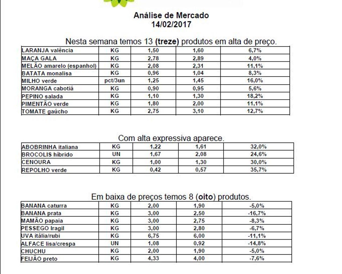 1a88364aa3d Quatro produtos agrícolas têm maior alta na semana - Prefeitura de ...