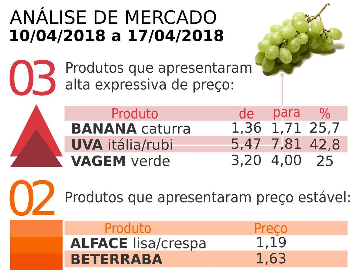 65865df0c84 Ceasa Serra  preço das uvas rubi e itália sobre 42